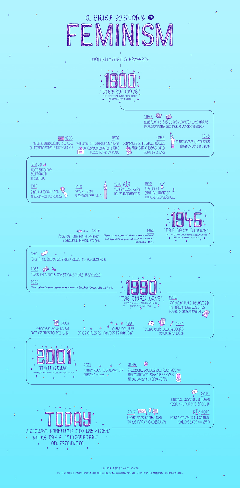 A Brief History of Feminism Infographic LizJOwen